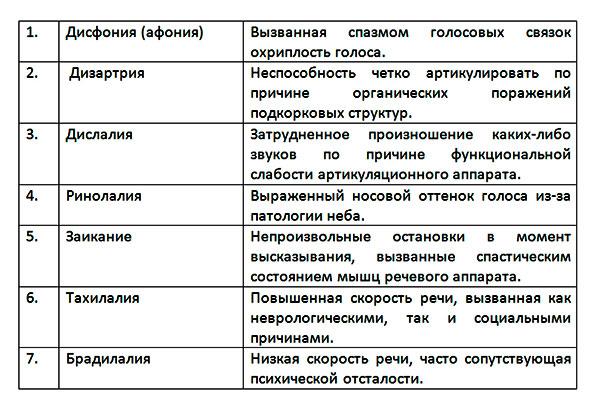 Таблица расстройств фонационного оформления предложения