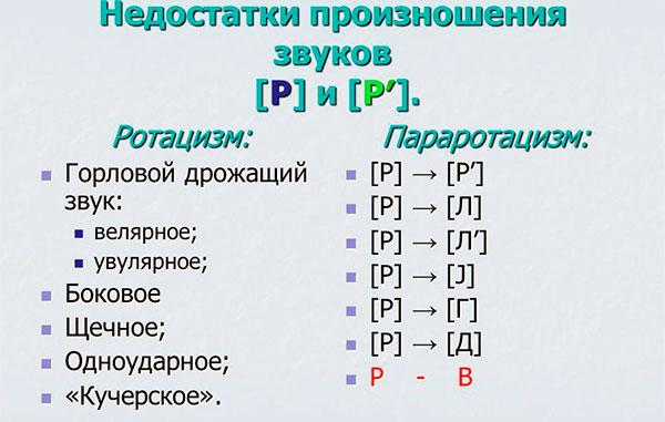 Разновидности произношения ротацизма