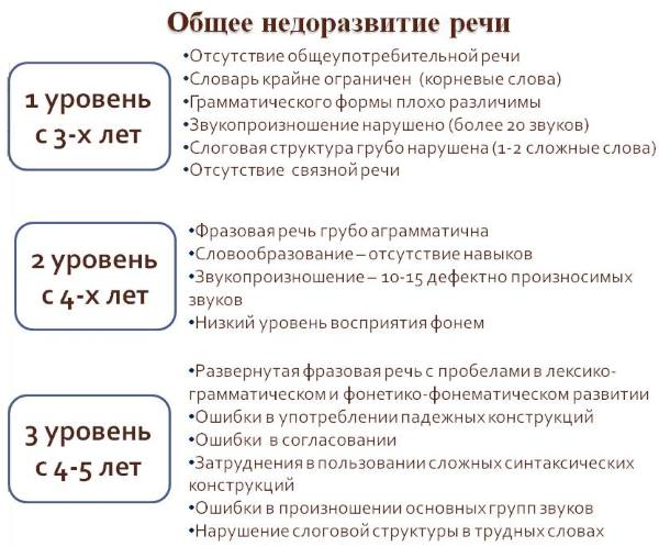 Таблица ОНР