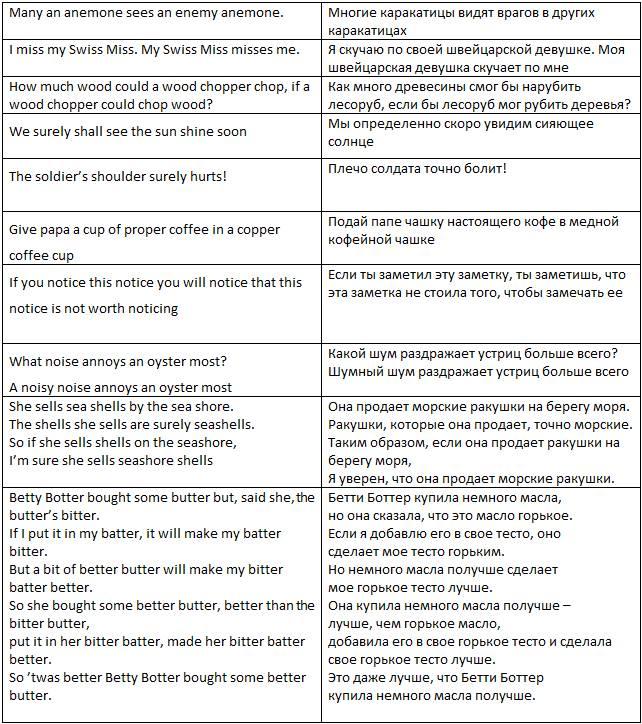 Скороговорки на английском для взрослых и детей школьного возраста